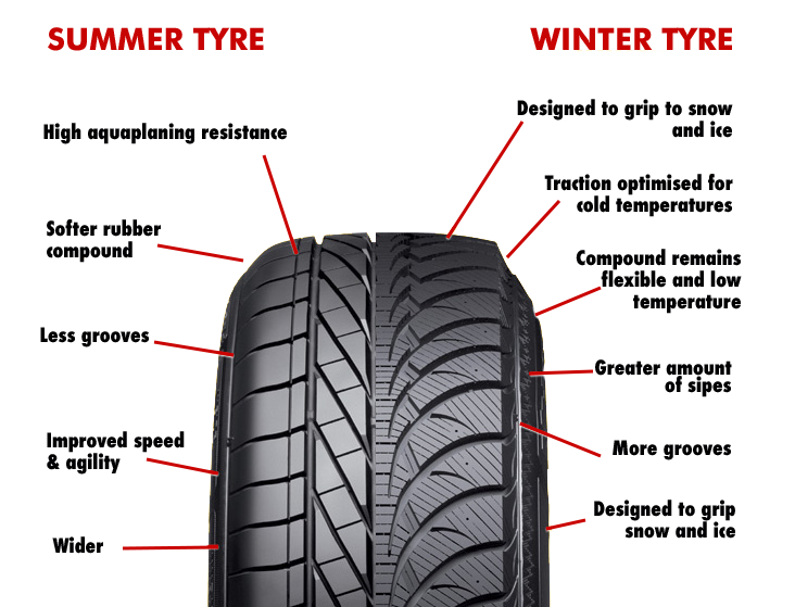 difference between winter and summer tyres